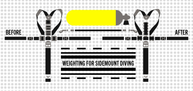 Sidemount weight configuration.
