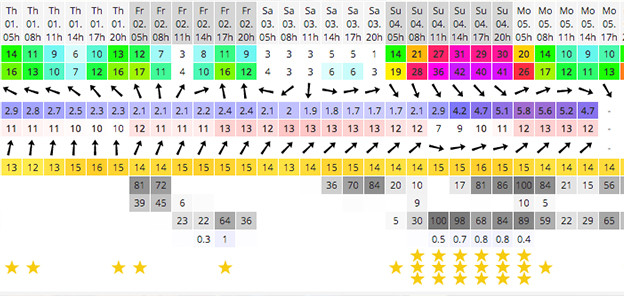 Diving Cape Town, how to check the weather using windguru and windfinder